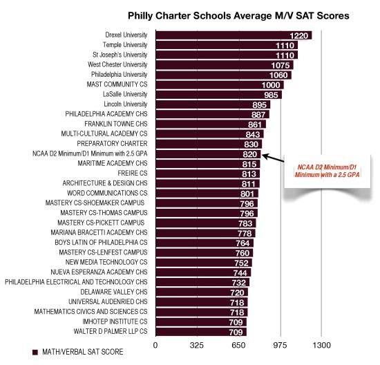 Average SAT Scores in Philly Charter Schools