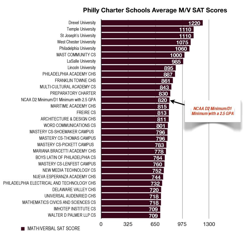 Philly Charter Schools SAT scores