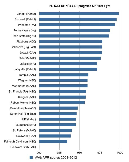PA, NJ and DE Average APR for 2008-2012