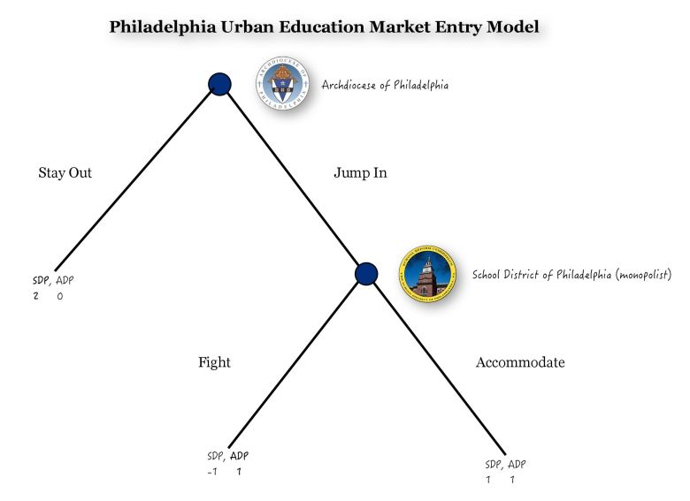 Philadelphia Urban Education Market Model-page-0
