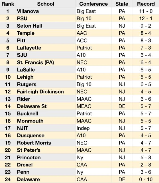 PA, NJ, DE College Hoops Power Rankings-page-0