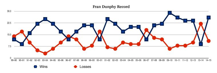 Fran Dunph Record