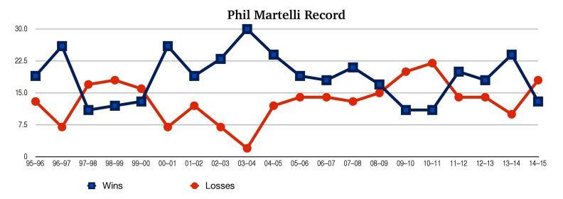 Phil Martelli record