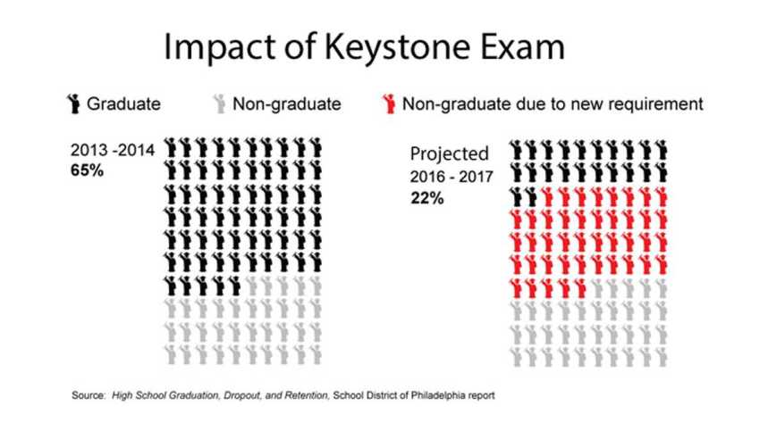 Impact of Keystane Exam
