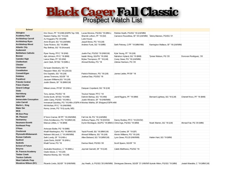 Black Cager Prospect Watch List - Revised-page-0(1)